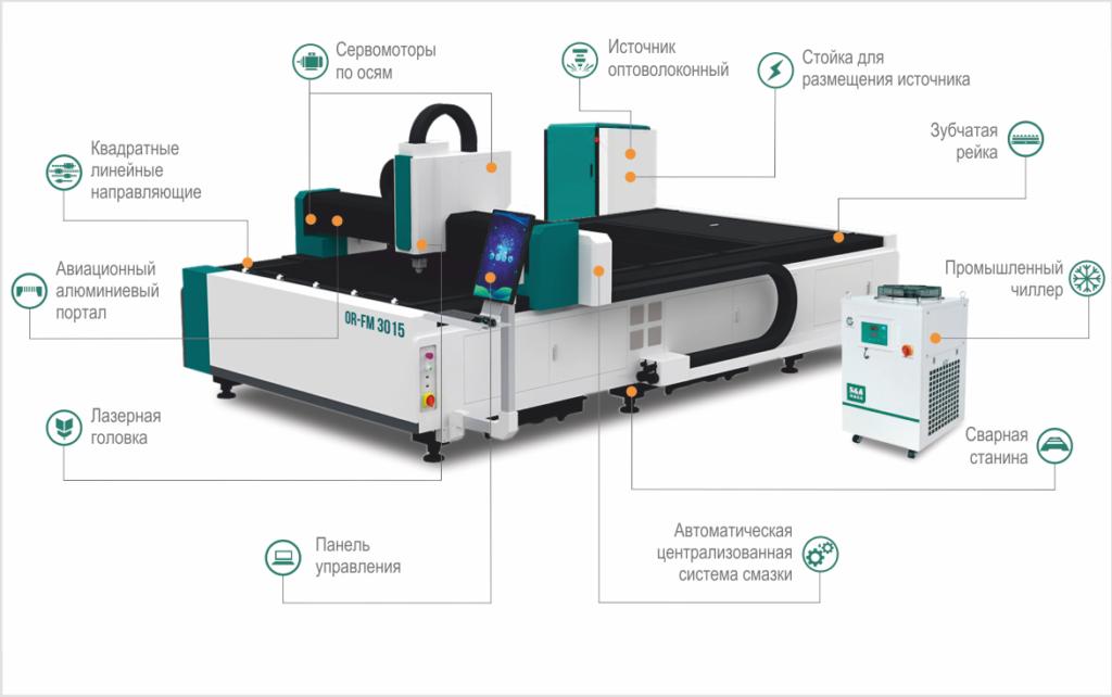 Основные модули станка лазерной резки