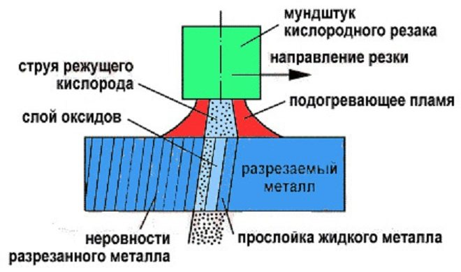 Схема газо-кислородной резки
